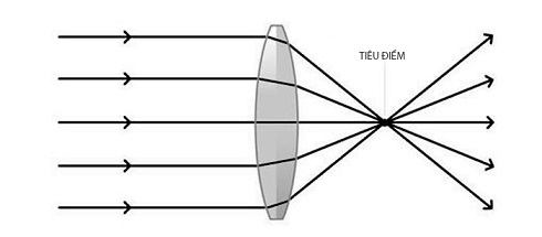 LIS_SCI_ART_05_Refraction_Of_Light_Converging_Lens