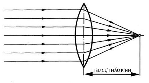 Tim-hieu-ong-kinh-con-mat-cua-may-anh-4