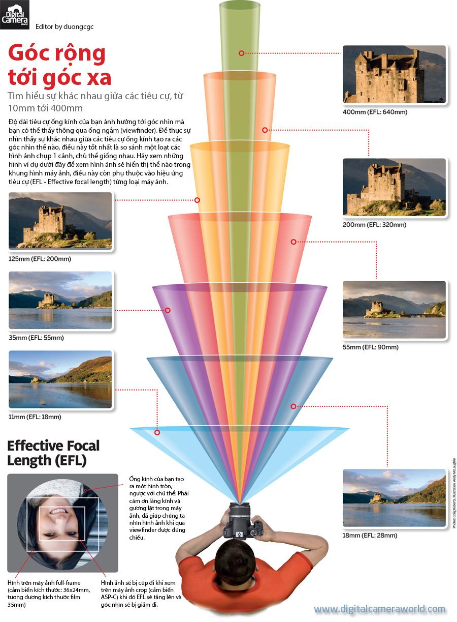 [Infographic] Tìm hiểu sự khác nhau giữa các tiêu cự từ 100-400mm