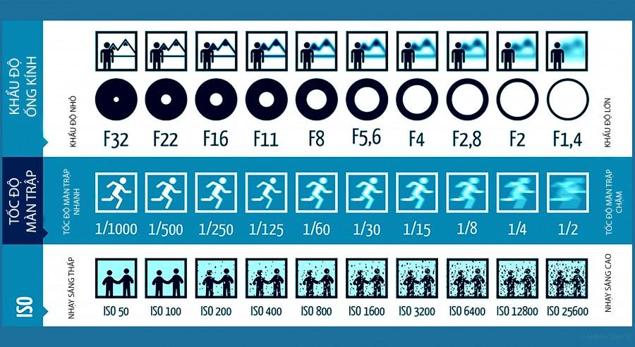 [Infographic] Thủ bản bỏ túi về: ISO - Tốc độ - Khẩu độ