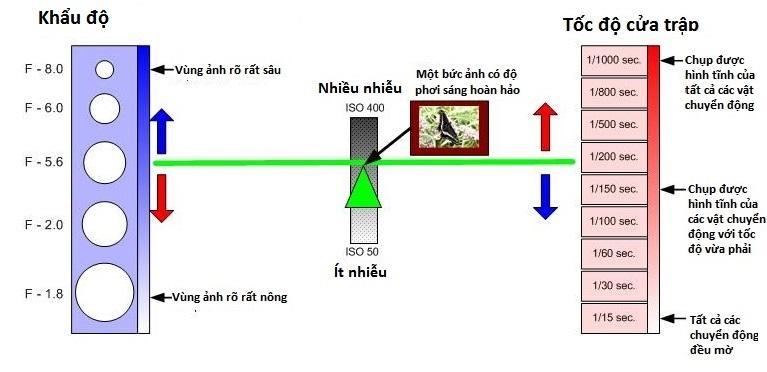 hieu-ve-cua-trap-va-khau-may-anh-bang-nguyen-ly-bap-benh_photoZone-com-vn 11