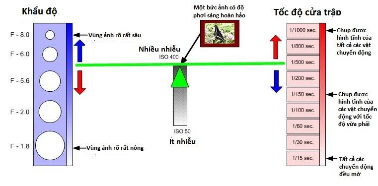 hieu-ve-cua-trap-va-khau-may-anh-bang-nguyen-ly-bap-benh_photoZone-com-vn 12