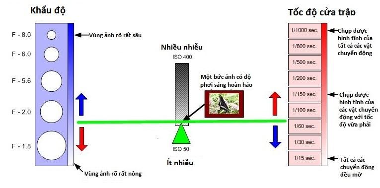 hieu-ve-cua-trap-va-khau-may-anh-bang-nguyen-ly-bap-benh_photoZone-com-vn 13