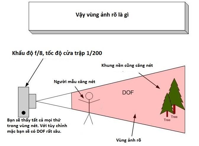 hieu-ve-cua-trap-va-khau-may-anh-bang-nguyen-ly-bap-benh_photoZone-com-vn 9