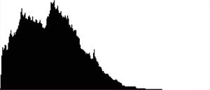 su-dung-bieu-do-histogram-trong-nhiep-anh-p2_photoZone-com-vn 2