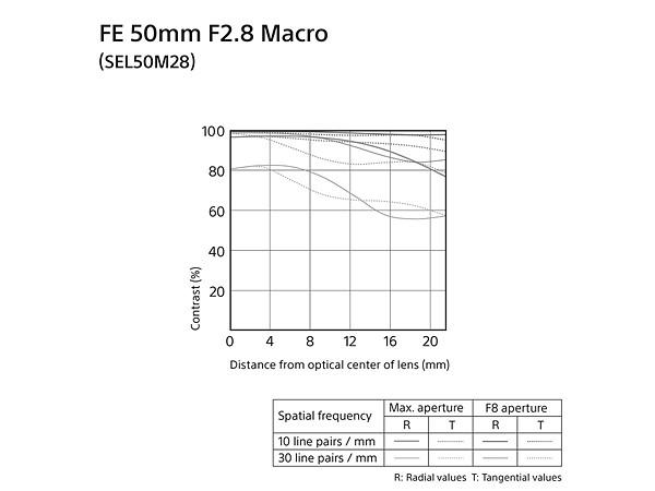 sony-gioi-thieu-ong-kinh-moi-fe-50mm-f2-8-macro-chup-ty-le-11-4