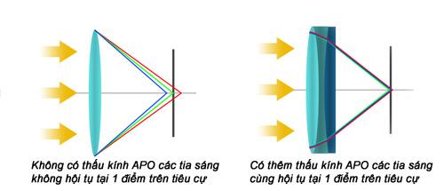 khac-phuc-hien-tuong-quang-sai-tren-ong-kinh_photozone-com-vn-2